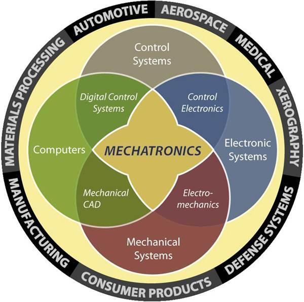 Pusat Latihan Kemahiran Mekatronik